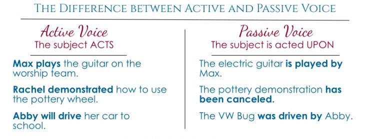 Editing Active and Passive Voice